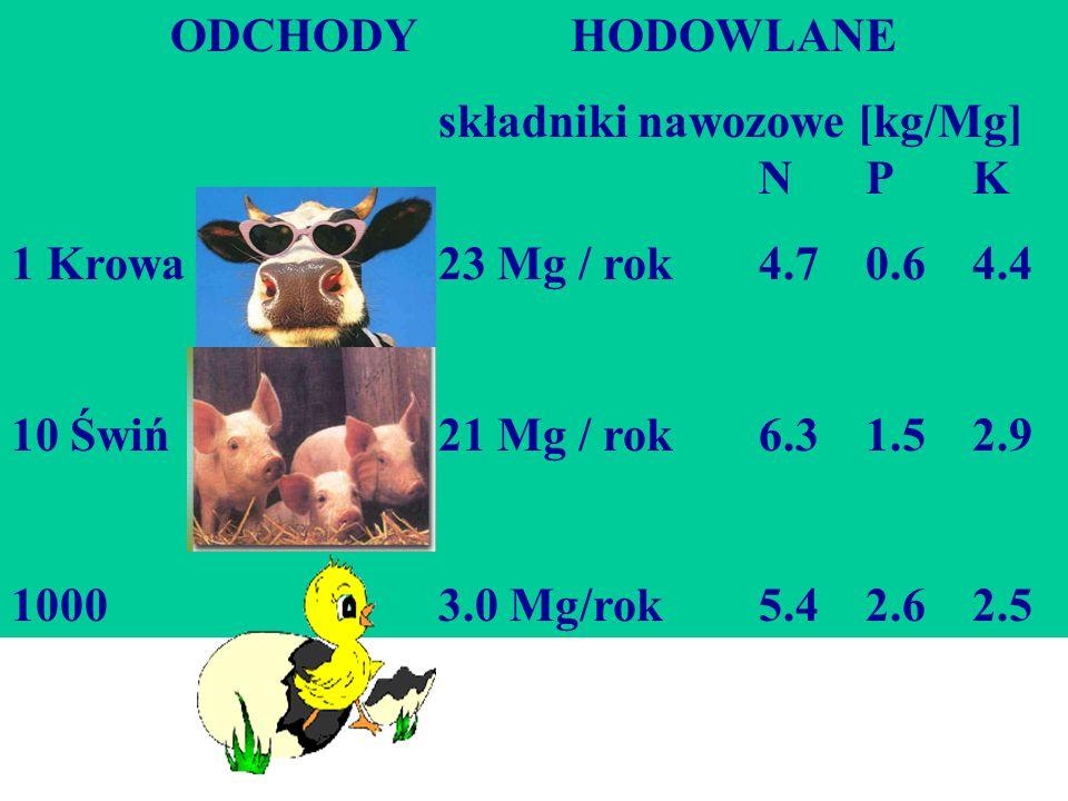 ODCHODY HODOWLANEskładniki nawozowe [kg/Mg] N P K. 1 Krowa 23 Mg / rok 4.7 0.6 4.4.
